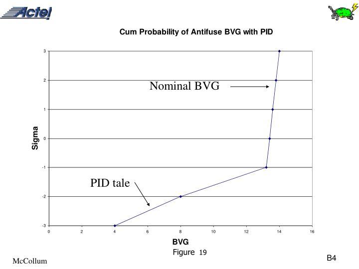 Nominal BVG