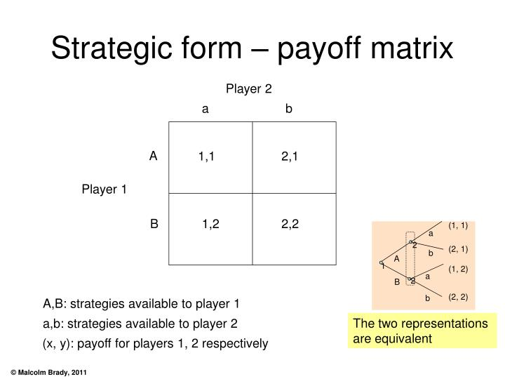 Strategic form – payoff matrix