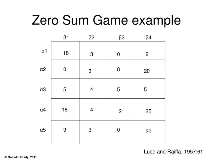 Zero Sum Game example