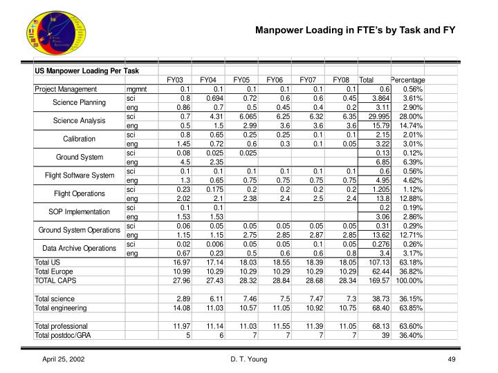 Manpower Loading in FTE's by Task and FY