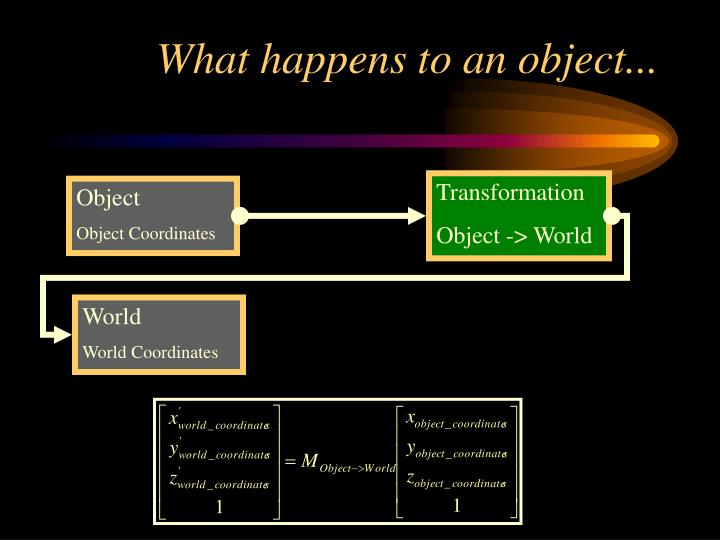 What happens to an object...