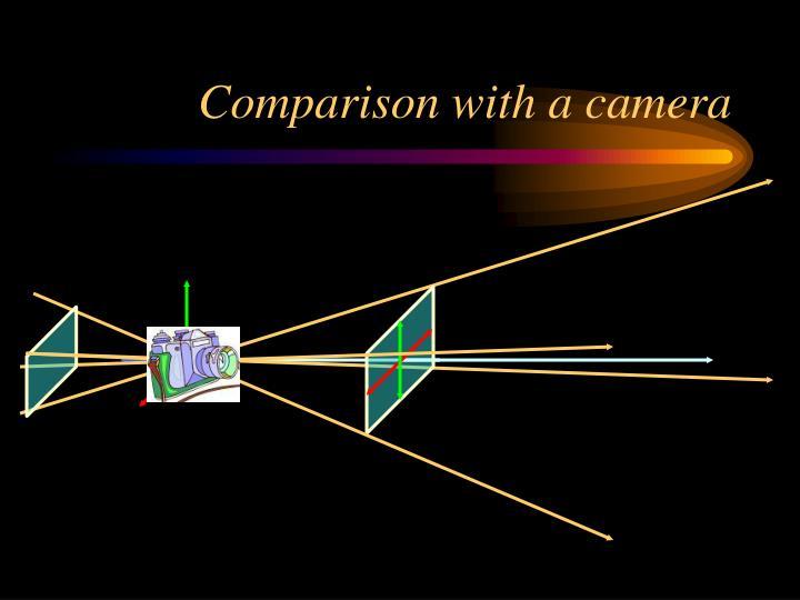 Comparison with a camera