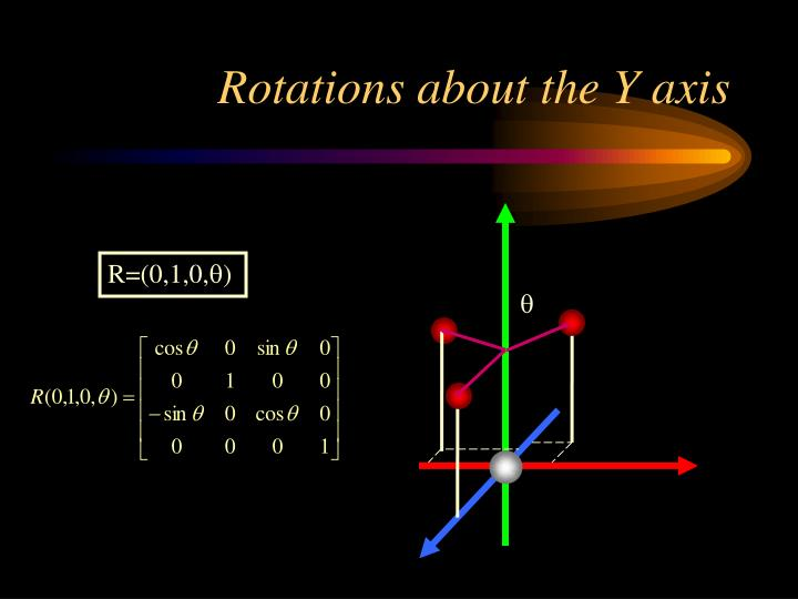Rotations about the Y axis
