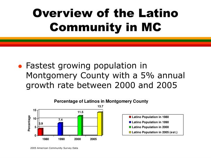 Overview of the Latino Community in MC
