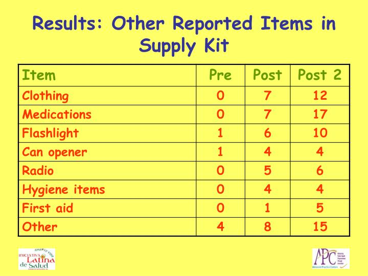 Results: Other Reported Items in Supply Kit