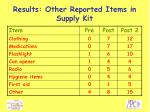results other reported items in supply kit