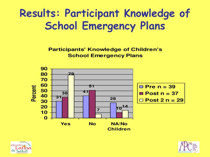 Results: Participant Knowledge of School Emergency Plans