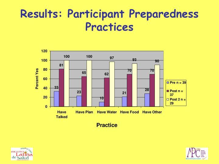 Results: Participant Preparedness Practices