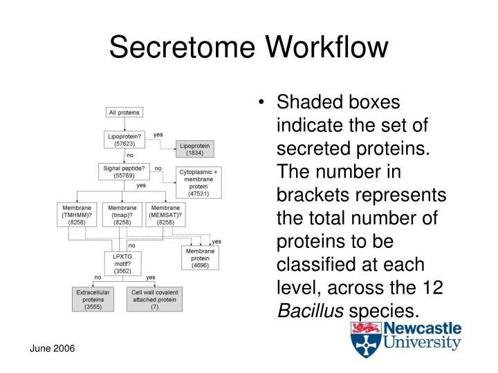 Secretome Workflow