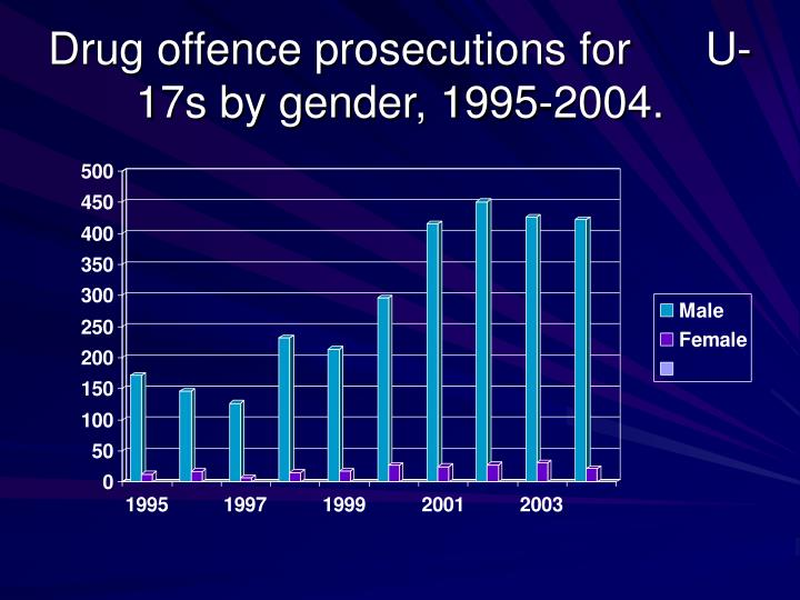 Drug offence prosecutions for      U-17s by gender, 1995-2004.