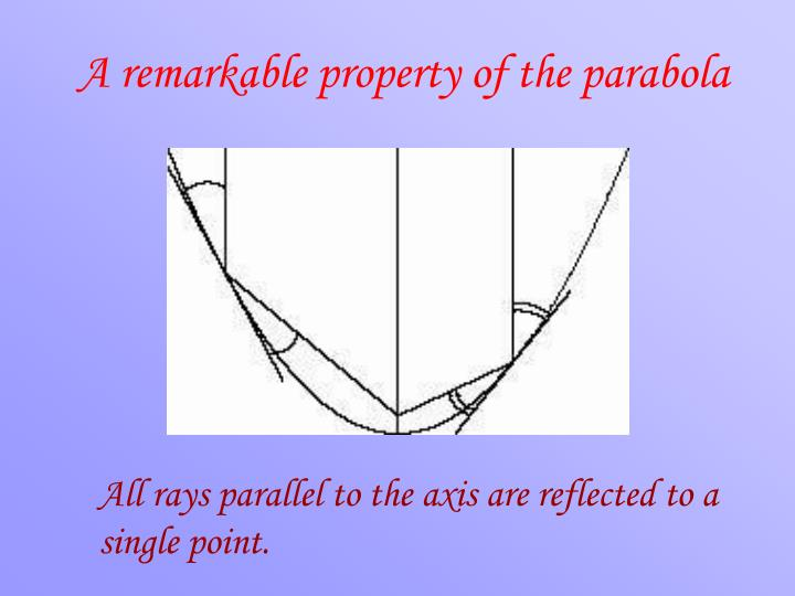 A remarkable property of the parabola