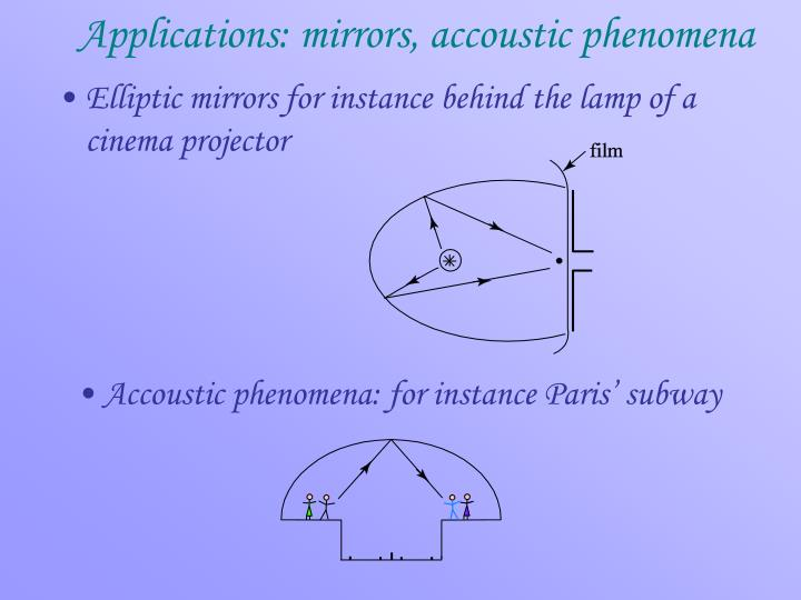 Applications: mirrors, accoustic phenomena