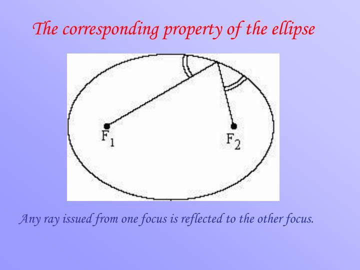 The corresponding property of the ellipse