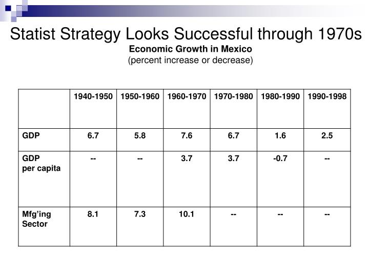 Statist Strategy Looks Successful through 1970s