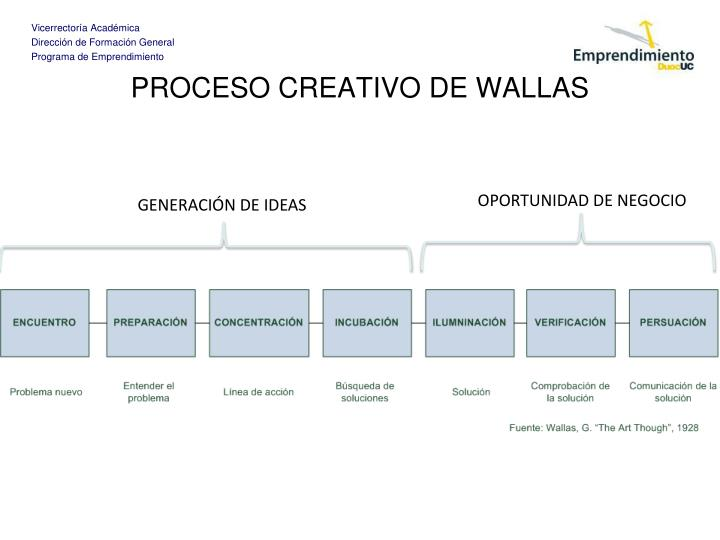 PROCESO CREATIVO DE WALLAS