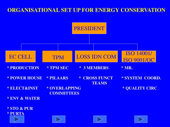 ORGANISATIONAL SET UP FOR ENERGY CONSERVATION