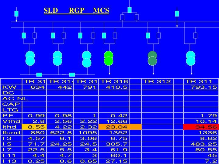 SLD      RGP     MCS
