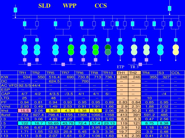 SLD        WPP            CCS