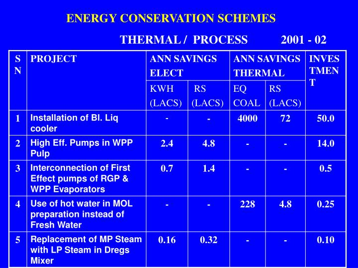 ENERGY CONSERVATION SCHEMES
