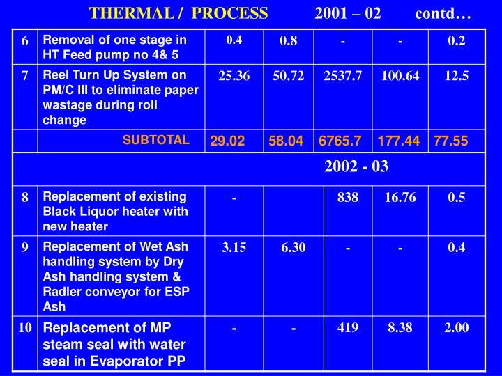 THERMAL /  PROCESS
