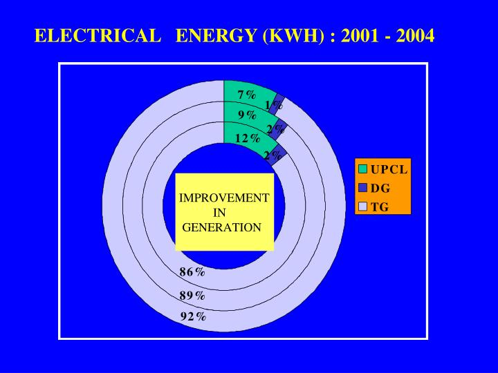 ELECTRICAL   ENERGY (KWH) : 2001 - 2004