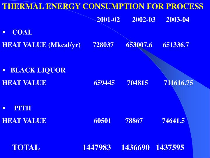 THERMAL ENERGY CONSUMPTION FOR PROCESS