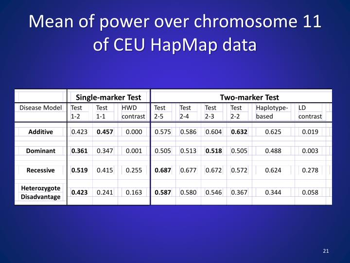 Mean of power over chromosome 11 of CEU HapMap data