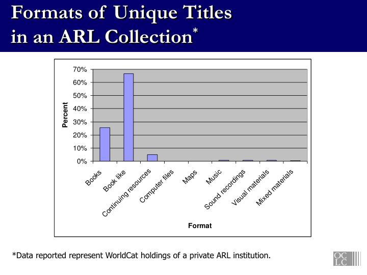 Formats of Unique Titles