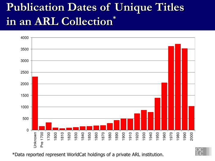 Publication Dates of Unique Titles