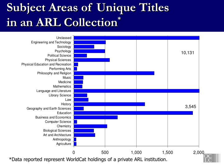 Subject Areas of Unique Titles