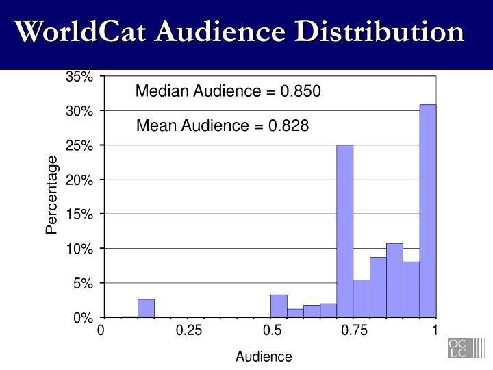 WorldCat Audience Distribution