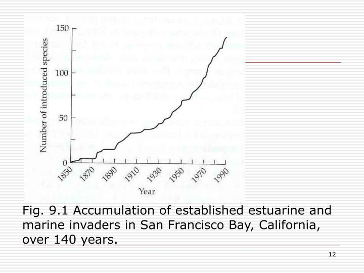 Fig. 9.1 Accumulation of established estuarine and marine invaders in San Francisco Bay, California, over 140 years.