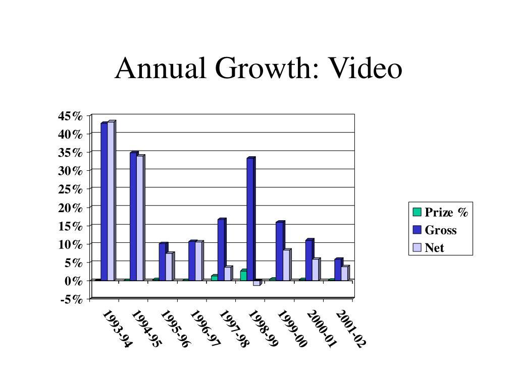 Annual Growth: Video
