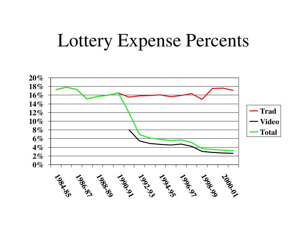 Lottery Expense Percents