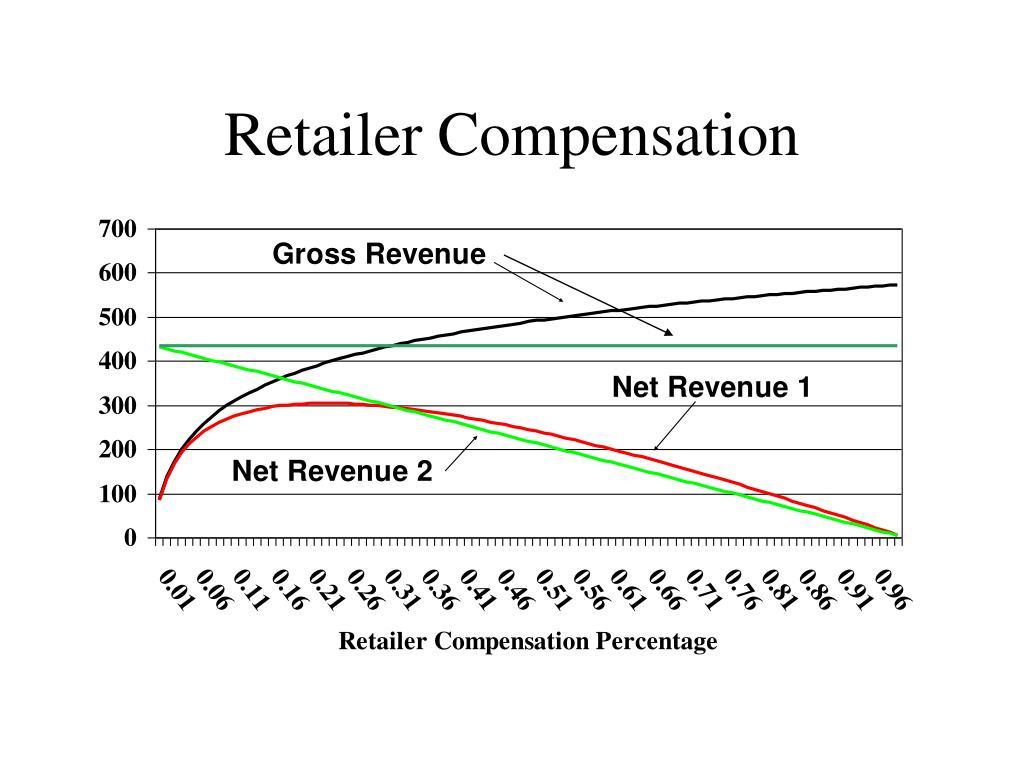 Retailer Compensation