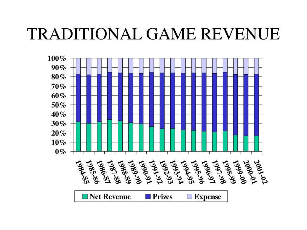 TRADITIONAL GAME REVENUE