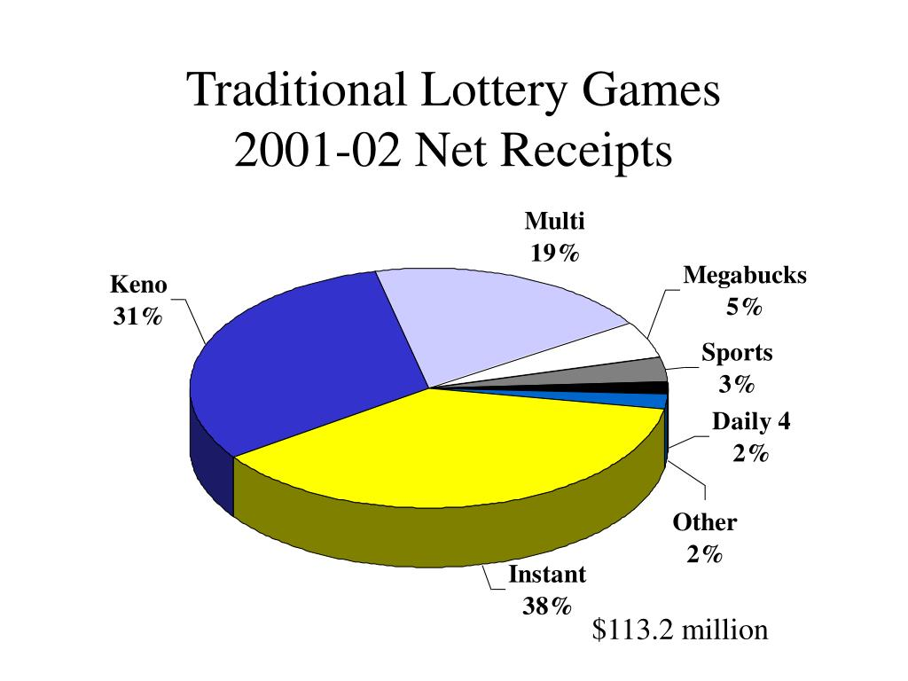 Traditional Lottery Games