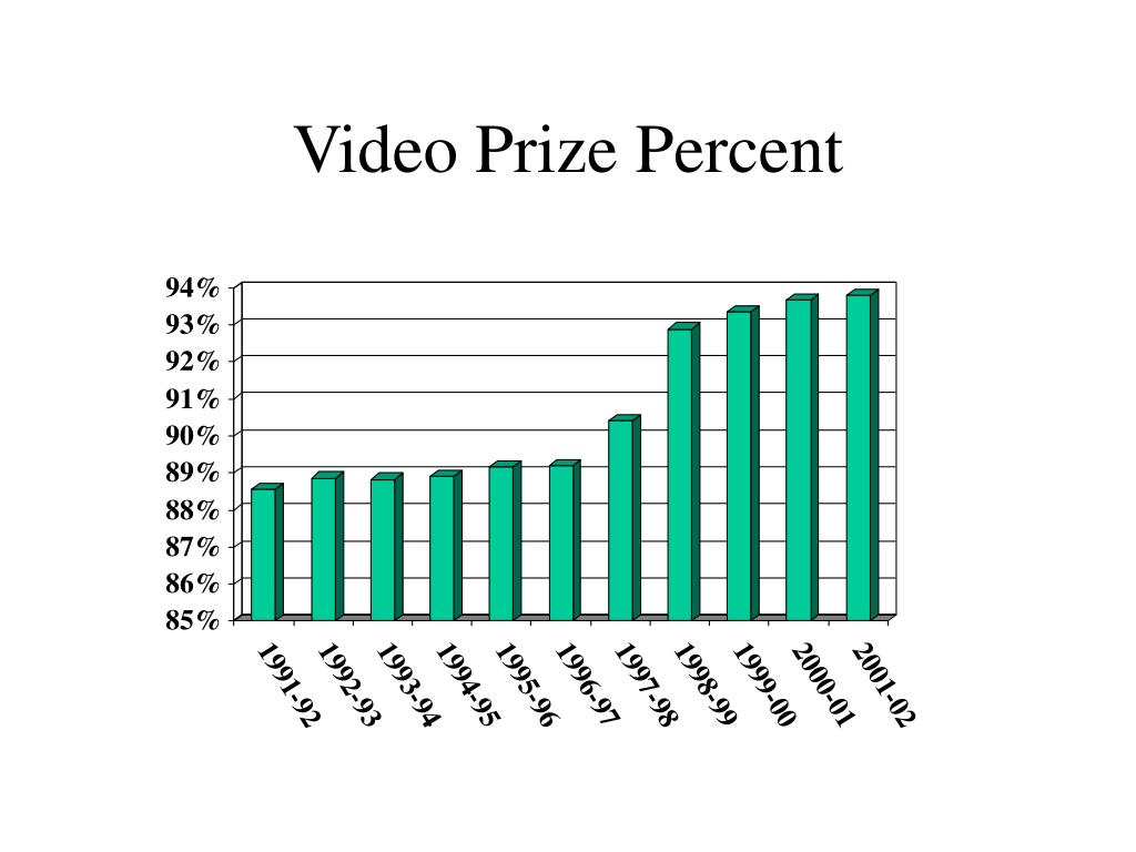 Video Prize Percent