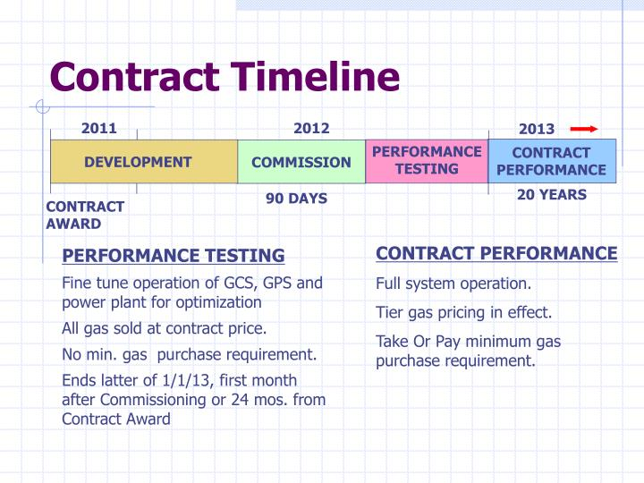 Contract Timeline