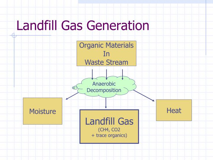 Landfill Gas Generation