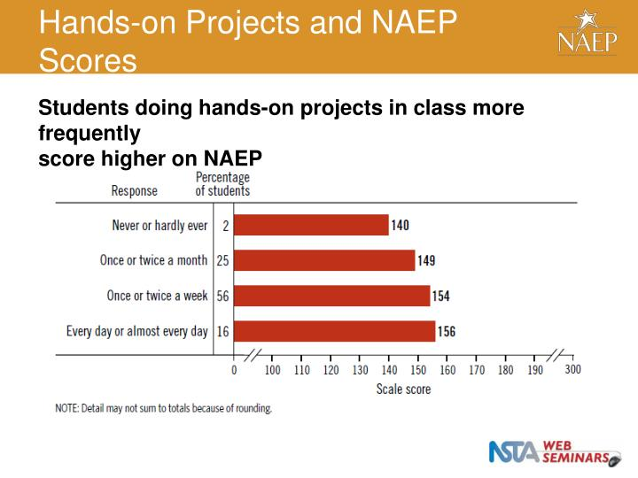 Hands-on Projects and NAEP Scores