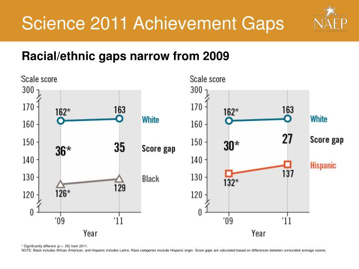 Science 2011 Achievement Gaps