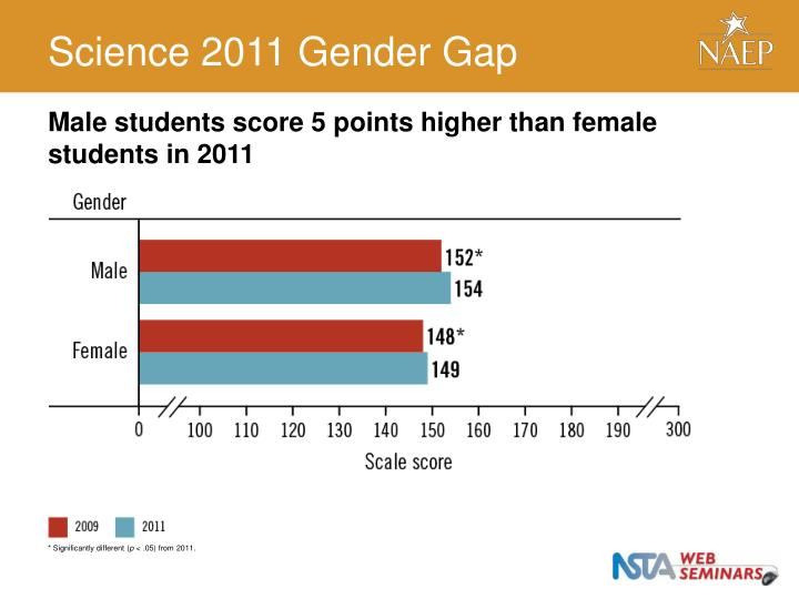 Science 2011 Gender Gap