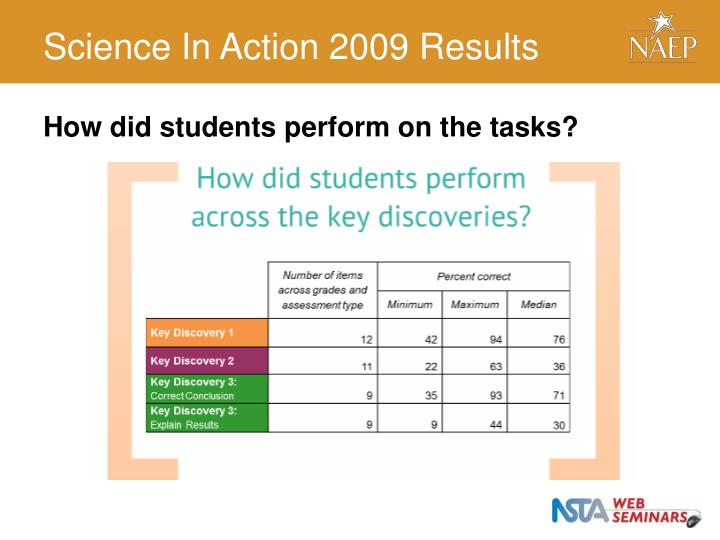 Science In Action 2009 Results