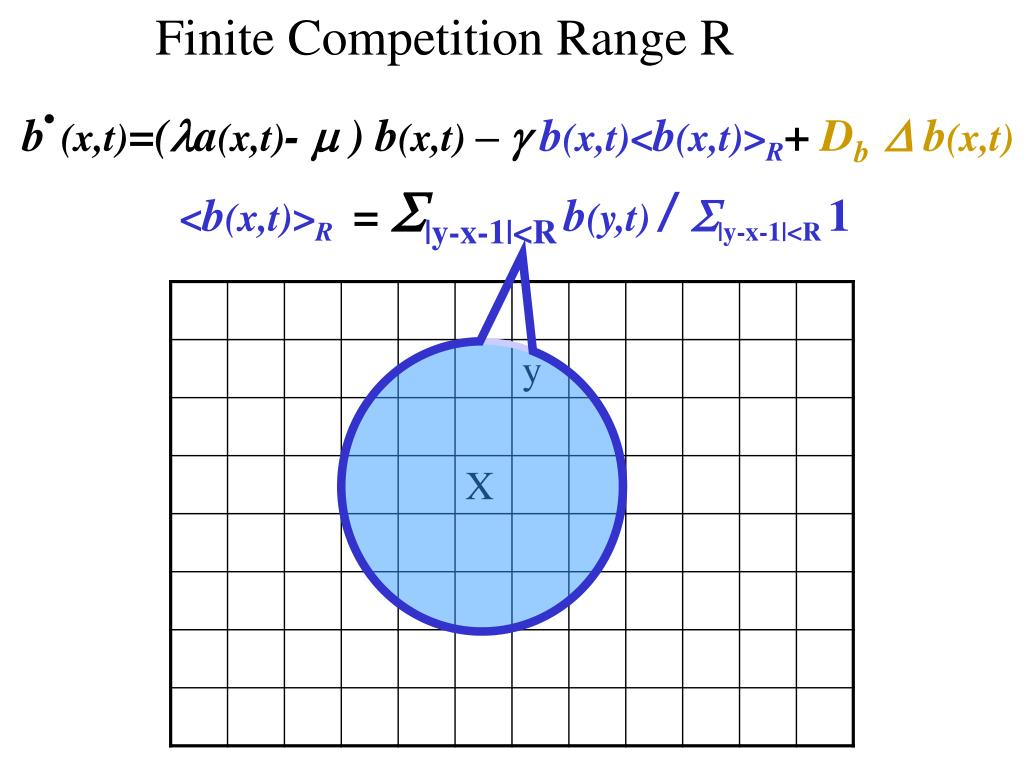 Finite Competition Range R