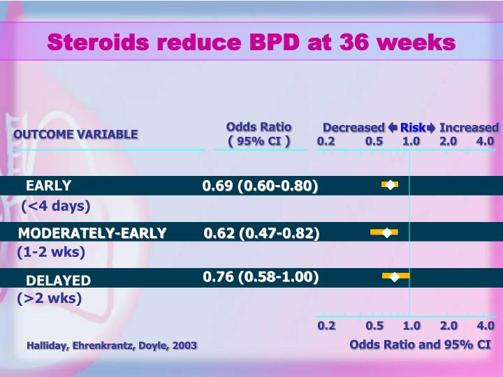 Steroids reduce BPD at 36 weeks