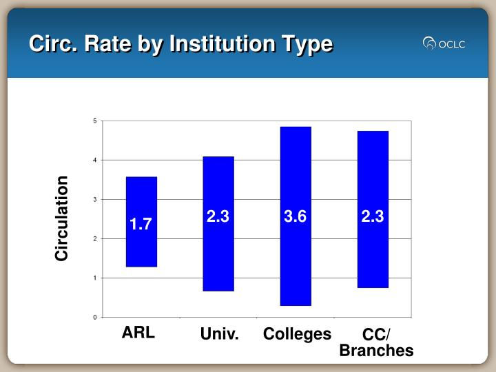 Circ. Rate by Institution Type