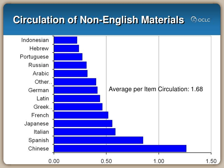 Circulation of Non-English Materials