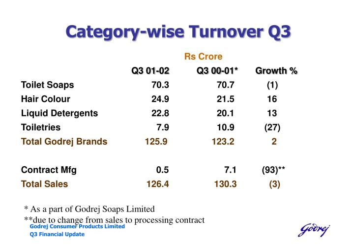 Category-wise Turnover Q3
