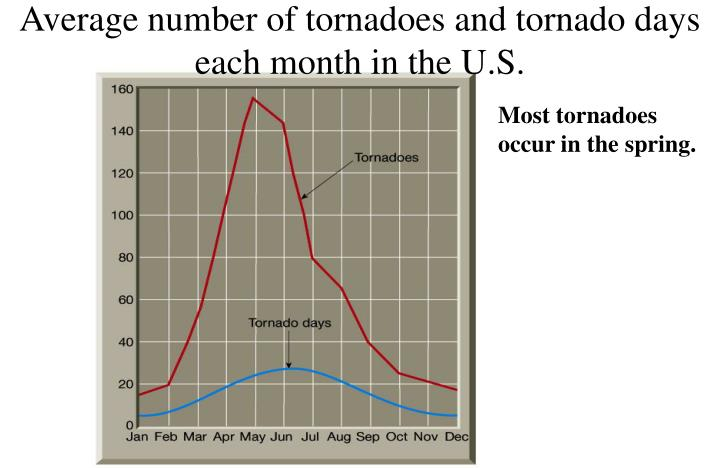 Average number of tornadoes and tornado days each month in the U.S.